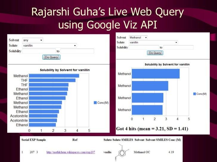 Rajarshi Guha's Live Web Query using Google Viz API<br />