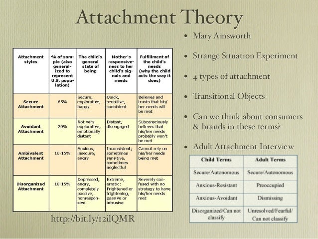 attachment theory nature vs nurture Nowadays they are more often referred to as nature and nurture  its literal  meaning is to take care of or to rear it comes from the same latin root that   according to freudian theory, two parents of opposite sexes cause untold  anguish in.