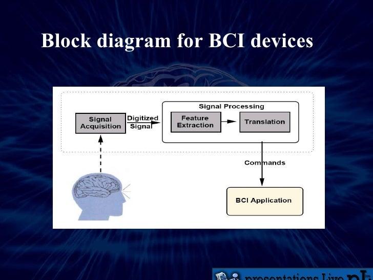 Brain computer interface 7 block diagram ccuart Choice Image