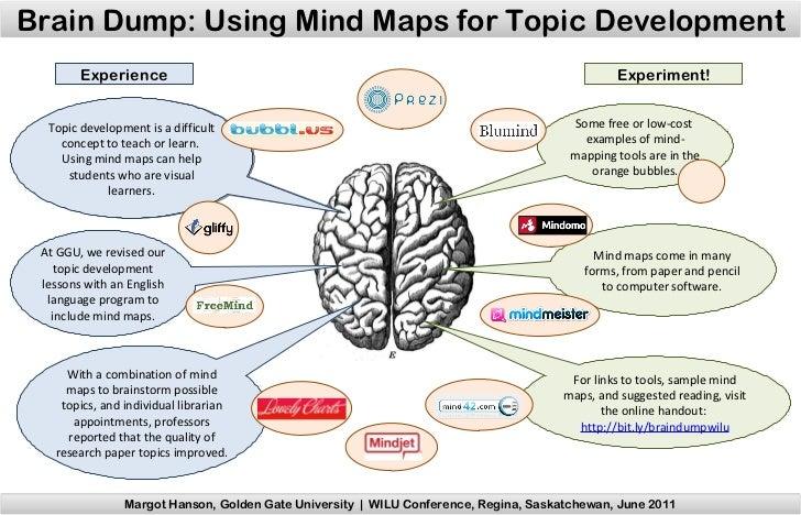 image regarding Brain Dump Template identify Mind dump