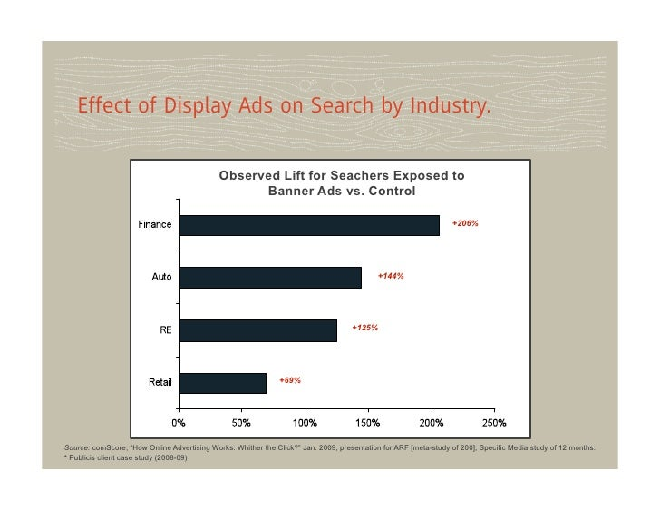 Effect of Display Ads on Search by Industry.                                             Observed Lift for Seachers Expose...