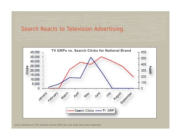 Search Reacts to Television Advertising.                                    TV GRPs vs. Search Clicks for National BrandSo...