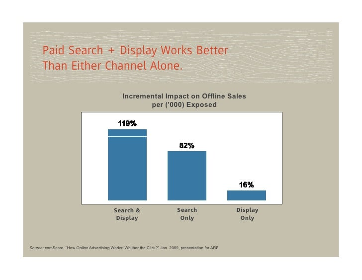 Paid Search + Display Works Better      Than Either Channel Alone.                                                 Increme...