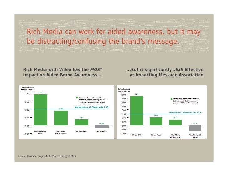 Rich Media can work for aided awareness, but it may       be distracting/confusing the brand's message.    Rich Media with...