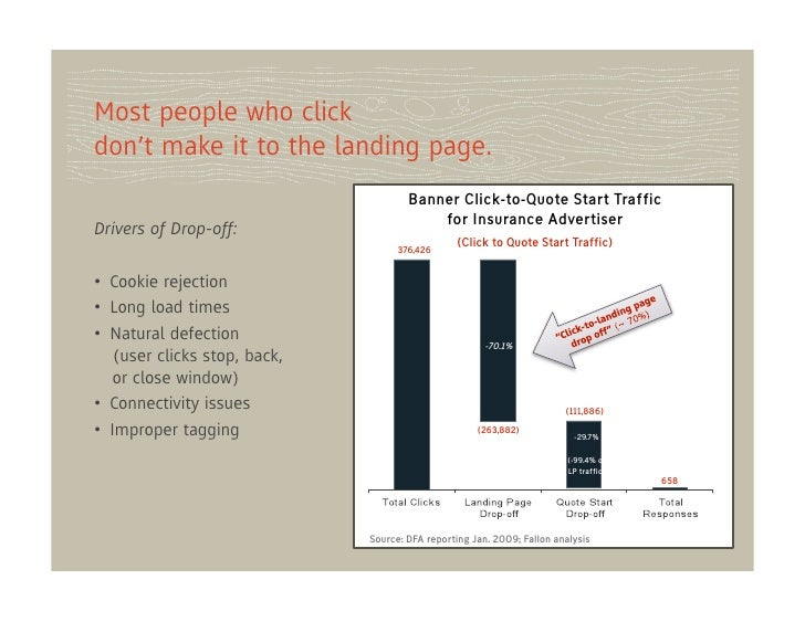 Most people who clickdon't make it to the landing page.                                       Banner Click-to-Quote Start ...