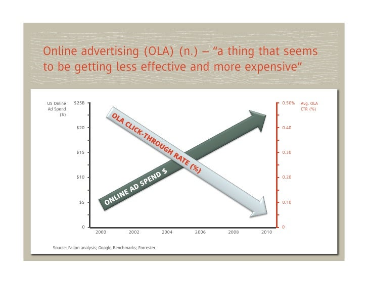 """Online advertising (OLA) (n.) – """"a thing that seemsto be getting less effective and more expensive""""US Online   $25B       ..."""