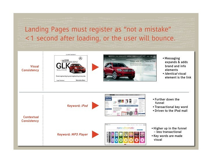 """Landing Pages must register as """"not a mistake""""  <1 second after loading, or the user will bounce.                         ..."""