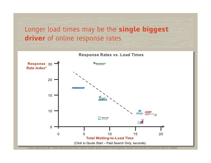 Longer load times may be the single biggestdriver of online response rates                                             Res...