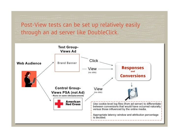 Post-View tests can be set up relatively easily  through an ad server like DoubleClick.                     Test Group-   ...