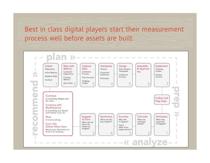 Best in class digital players start their measurementprocess well before assets are built.