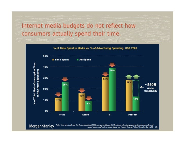 Internet media budgets do not reflect howconsumers actually spend their time.