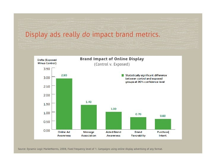 Display ads really do impact brand metrics.                                                     Brand Impact of Online Dis...