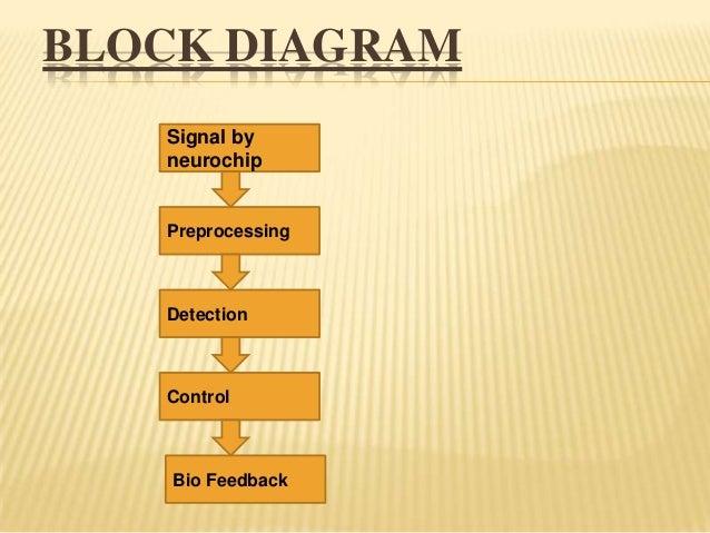 Brain gate 8 block diagram ccuart Choice Image