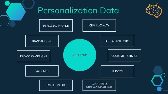 Leverage the Power of Personalization for Better CRM Results