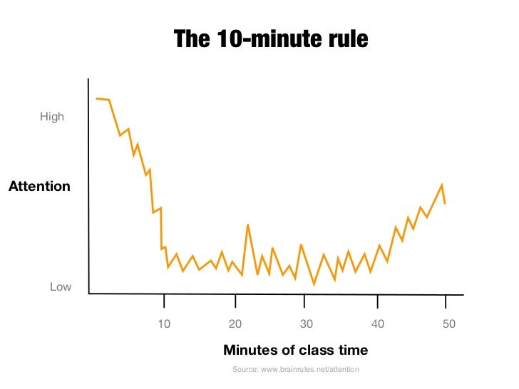 Dr. Medina suggests changing gears every 10 minutes in your presentation (lecture, etc.). Tell a relevant story, show a re...