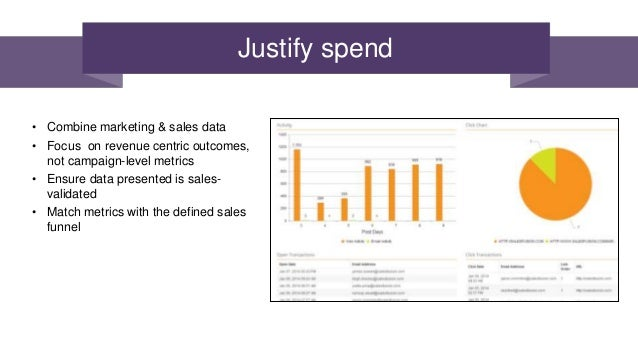 how to sell marketing automation to executives