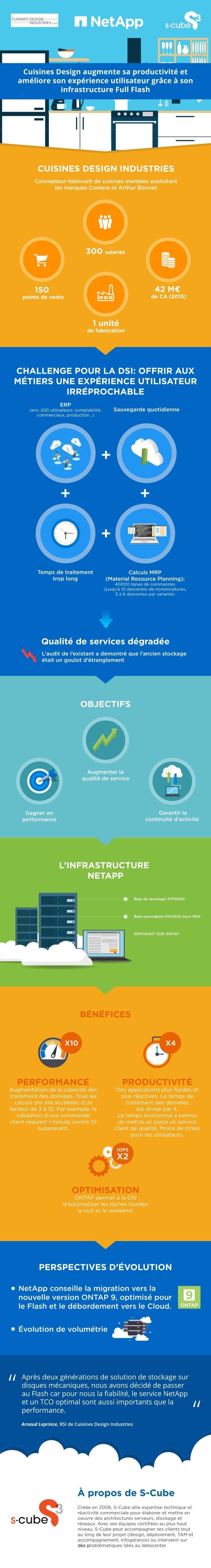 42M€ deCA(2015) 1unité defabrication 150 pointsdevente 300salariés CUISINESDESIGNINDUSTRIES Concepteur-fabricantdecuisines...