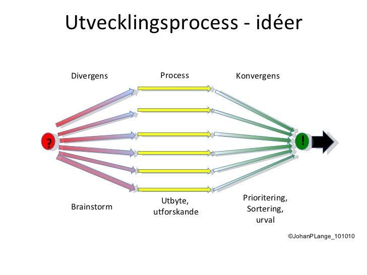 Utvecklingsprocess - idéer ©JohanPLange_101010 Divergens Process Konvergens Brainstorm Utbyte,  utforskande Prioritering, ...