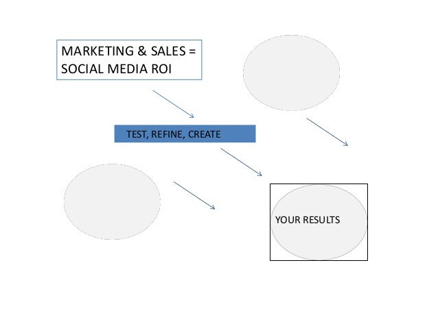 MARKETING & SALES =SOCIAL MEDIA ROI         TEST, REFINE, CREATE                                YOUR RESULTS