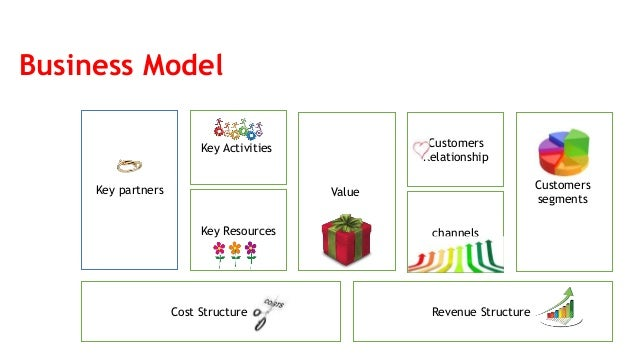 Business Model Key partners Key Activities Key Resources Value Customers Relationship channels Customers segments Cost Str...