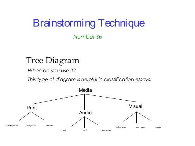 essay diagram