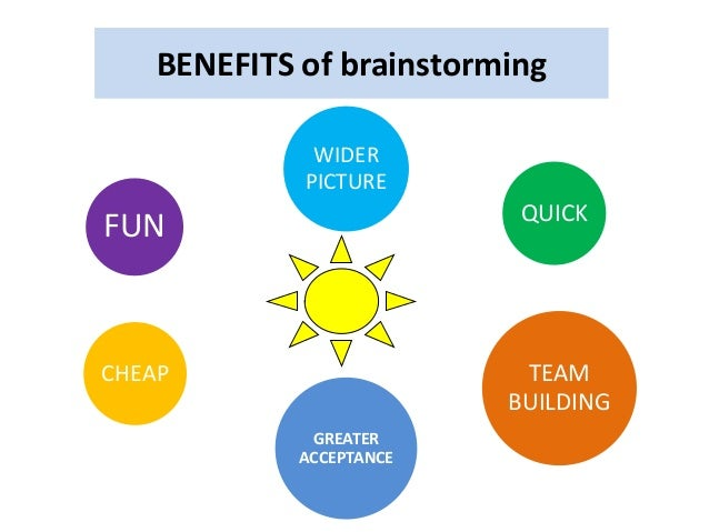 BENEFITS of brainstorming QUICK CHEAP FUN TEAM BUILDING GREATER ACCEPTANCE WIDER PICTURE