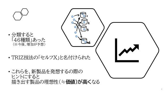 4 • 分類すると 「46種類」あった (※今後、増加が予想) • TRIZ技法の「セルフX」と名付けられた • これらを、新製品を発想するの際の ヒントにすると 描き出す製品の理想性(≒価値)が高くなる