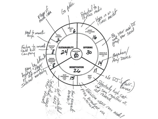 Brainstorming with the Business Model Wheel (TM)