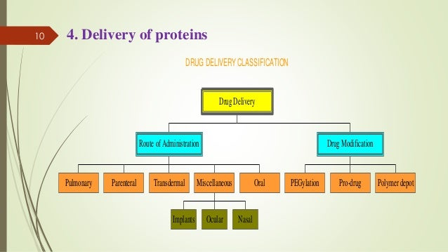protein delivery through oral route Nanopass intradermal microneedle injection system micronjet proteins transdermal and oral delivery by oral colon delivery systems transit rates through.