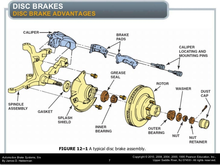 disc brake system how does it A disc brake system consists of a brake disc, a brake calliper and brake pads  when the brake pedal is applied, pressurised hydraulic fluid squeezes the brake .