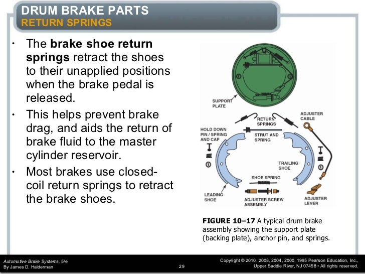 Brakes drum chapter_10