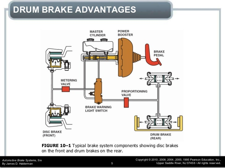 online education for brake system Adjusting the brakes a typical braking system uses disc brakes at the front of the car and drum brakes at the rear brakes renewing disc-brake pads.