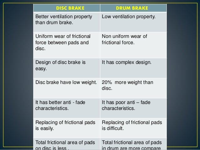 Brakes ppt