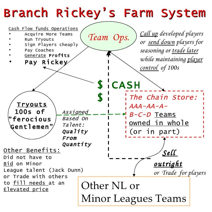 Branch Rickey's Farm System Team  Ops. The Chain Store: AAA-AA-A- B-C-D   Teams   owned in whole  (or in part) Other NL or...