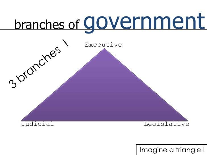 branches of government<br />Executive<br />3 branches  ! <br />Judicial <br />Legislative<br />Imagine a triangle !<br />