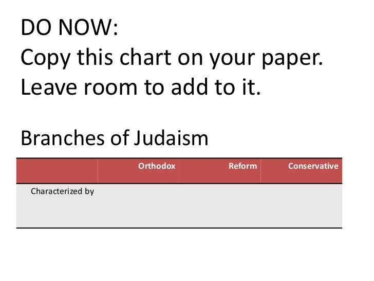 DO NOW:Copy this chart on your paper.Leave room to add to it.Branches of Judaism                    Orthodox   Reform   Co...