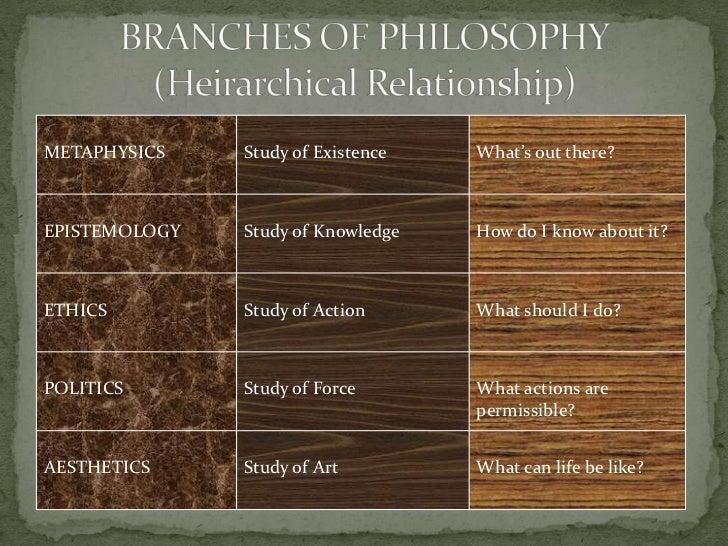 Index of philosophy