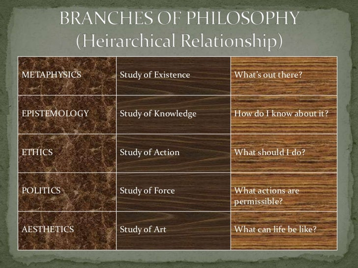 BRANCHES OF PHILOSOPHY(Heirarchical Relationship)<br />