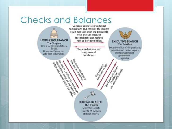 us government checks balances For webquest or practice, print a copy of this quiz at the us government - checks and balances webquest print page about this quiz: all the questions on this quiz are based on information that can be found on the page at us government - checks and balances.