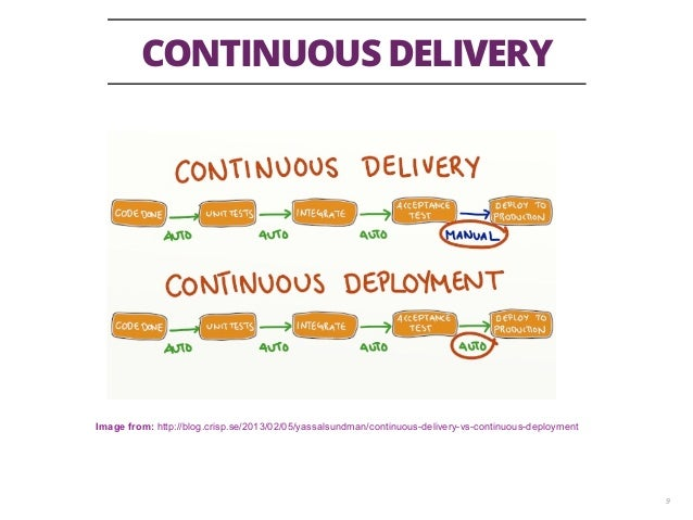 CONTINUOUS DELIVERY 9 Image from: http://blog.crisp.se/2013/02/05/yassalsundman/continuous-delivery-vs-continuous-deployme...