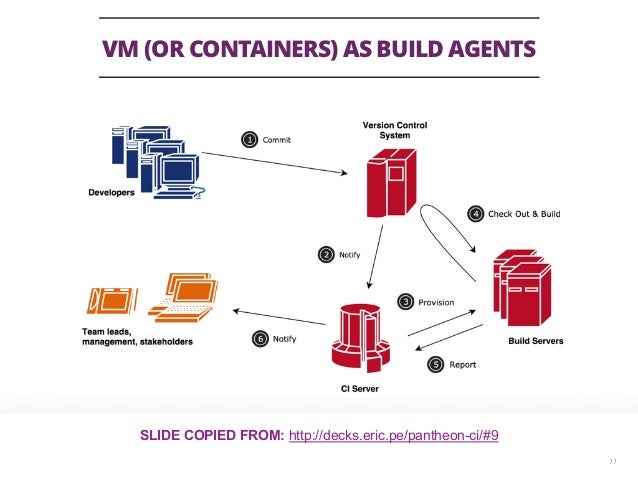VM (OR CONTAINERS) AS BUILD AGENTS 11 SLIDE COPIED FROM: http://decks.eric.pe/pantheon-ci/#9