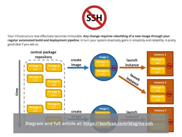 PHOENIX SERVERS 15 Diagram and full article at: https://boxfuse.com/blog/no-ssh