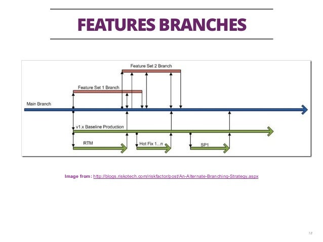 FEATURES BRANCHES 18 Image from: http://blogs.riskotech.com/riskfactor/post/An-Alternate-Branching-Strategy.aspx