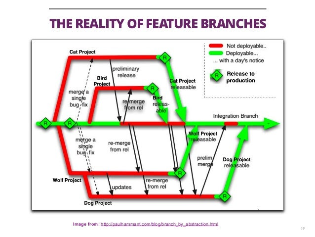 THE REALITY OF FEATURE BRANCHES 19 Image from: http://paulhammant.com/blog/branch_by_abstraction.html