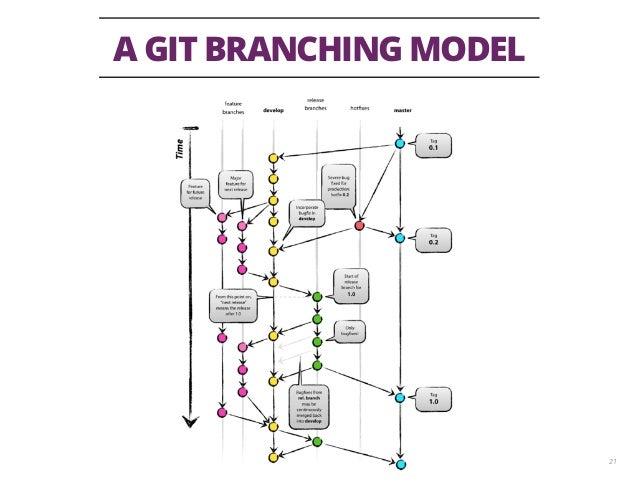 A GIT BRANCHING MODEL 21