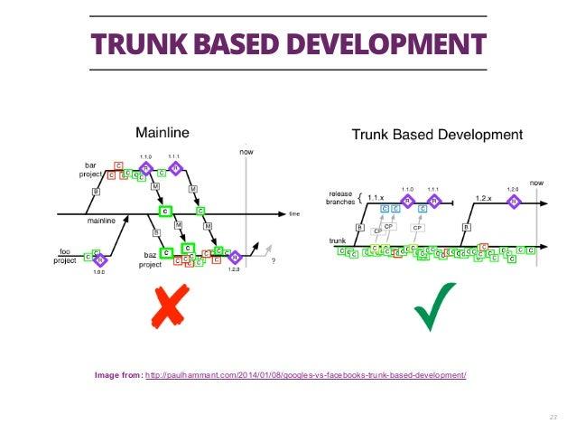 TRUNK BASED DEVELOPMENT 23 Image from: http://paulhammant.com/2014/01/08/googles-vs-facebooks-trunk-based-development/