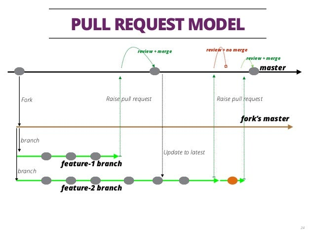 PULL REQUEST MODEL 24 master fork's master Fork branch feature-1 branch branch Raise pull request Update to latest Raise p...