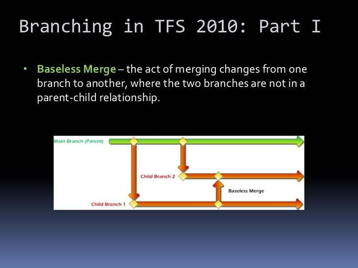 Branching in TFS 2010 Part I (Branching Theory)