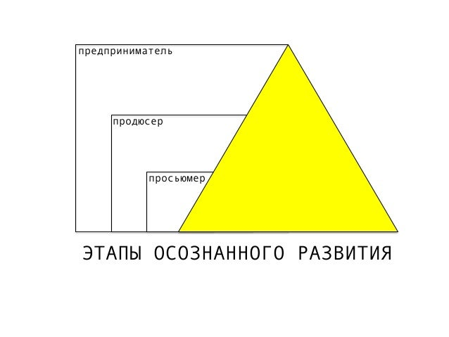 предприниматель  продюсер  просьюмер  ЭТАПЫ ОСОЗНАННОГО РАЗВИТИЯ
