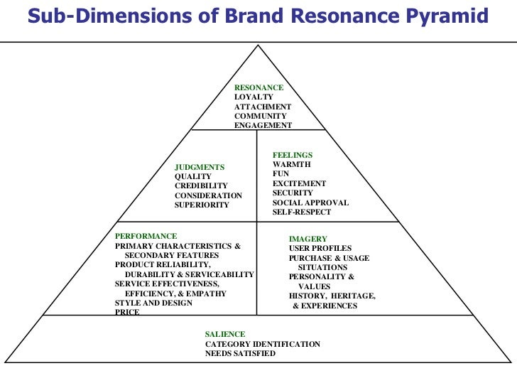 """repeat purchasing brand loyalty corporate image Are familiar with the distinctive qualities or image of a particular brand of goods  or services""""  it encourages repeat purchases and leads to an increase in  market share and  brand awareness is especially important for every business   while turning prospective customers into loyal brand followers."""
